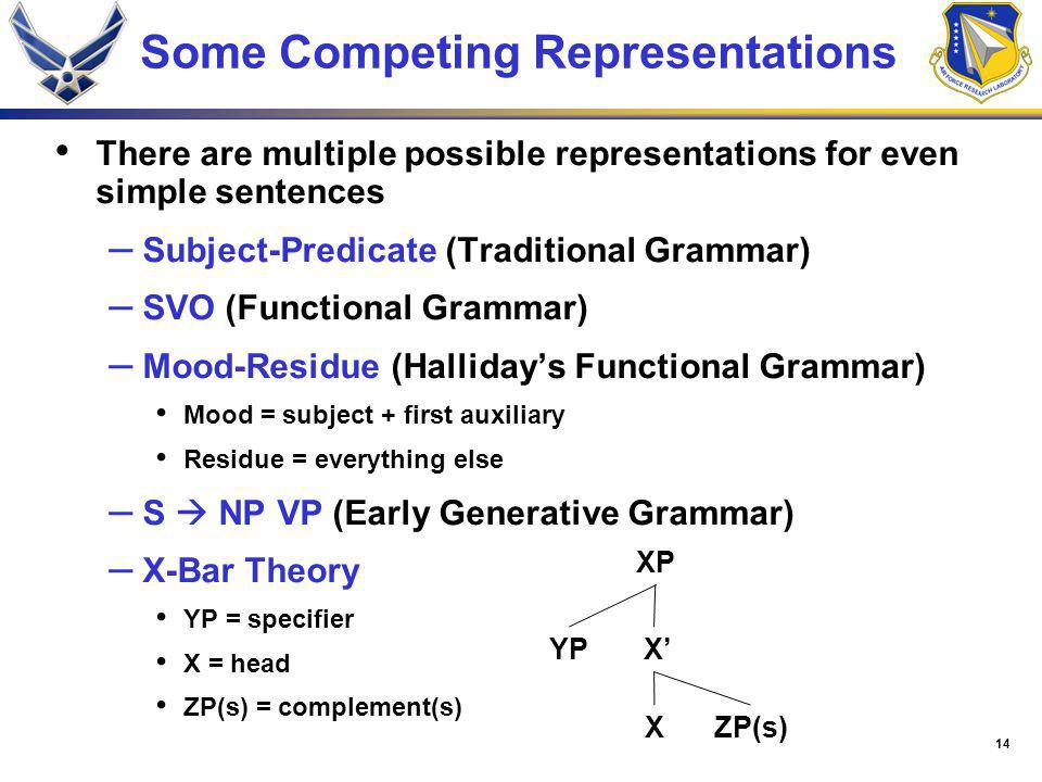 14 Some Competing Representations There are multiple possible representations for even simple sentences – Subject-Predicate (Traditional Grammar) – SVO (Functional Grammar) – Mood-Residue (Hallidays Functional Grammar) Mood = subject + first auxiliary Residue = everything else – S NP VP (Early Generative Grammar) – X-Bar Theory YP = specifier X = head ZP(s) = complement(s) XP YP X XZP(s)