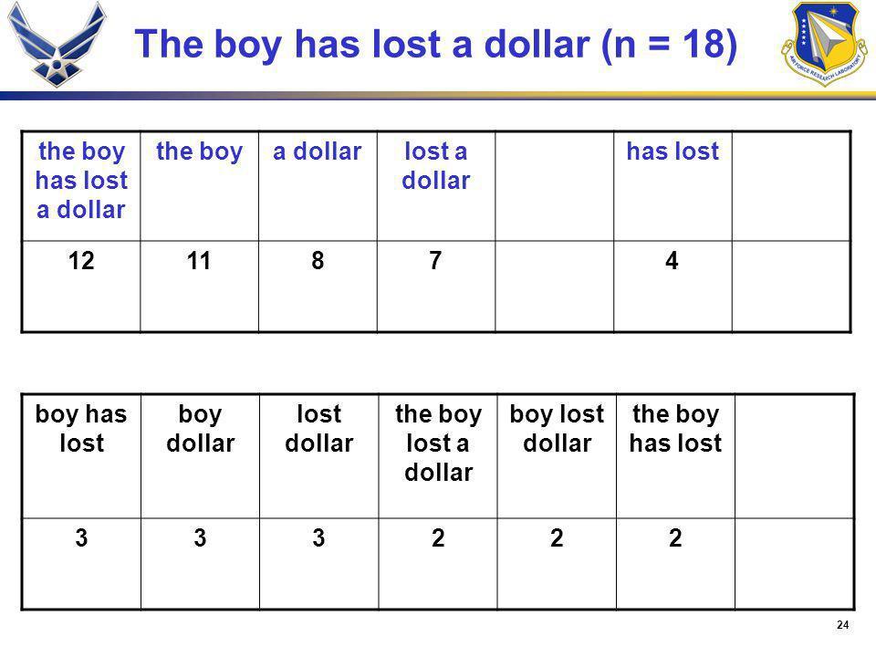 24 The boy has lost a dollar (n = 18) the boy has lost a dollar the boya dollarlost a dollar has lost 1211874 boy has lost boy dollar lost dollar the