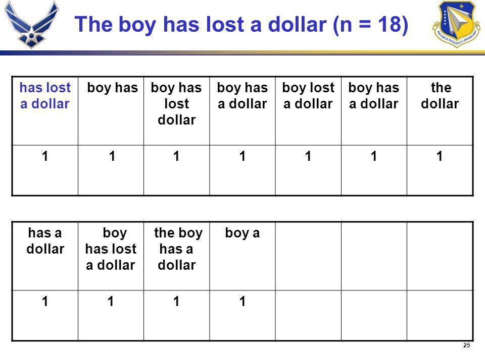 25 The boy has lost a dollar (n = 18) has lost a dollar boy hasboy has lost dollar boy has a dollar boy lost a dollar boy has a dollar the dollar 1 11