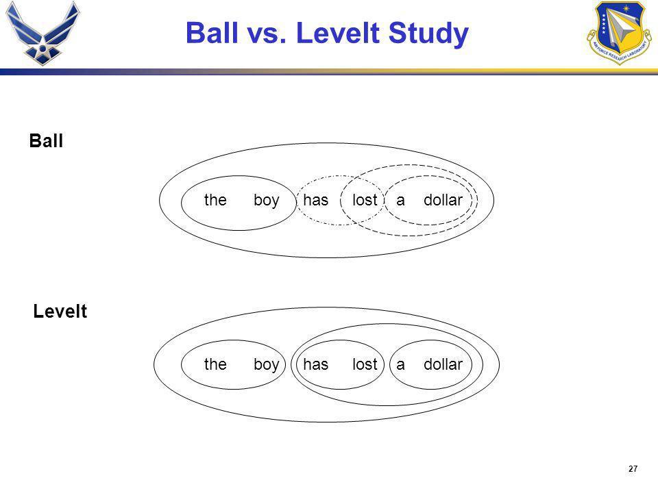 27 Ball vs. Levelt Study boyhaslostadollarthe boyhaslostadollarthe Levelt Ball