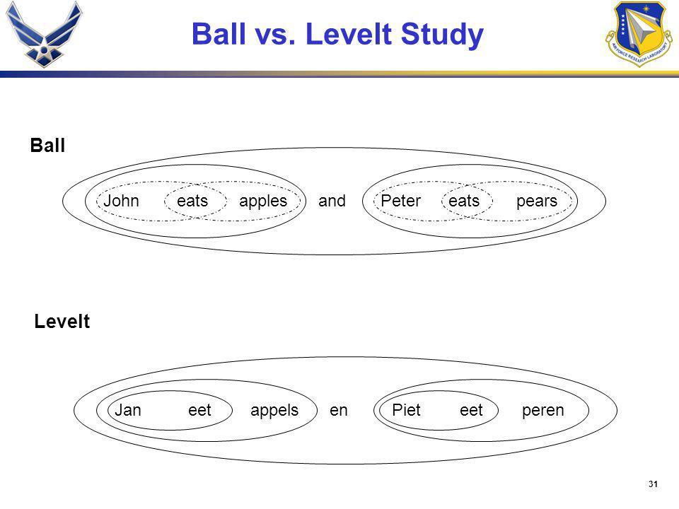31 Ball vs. Levelt Study applesandPetereatspearsJohneats Levelt Ball appelsenPieteetperenJaneet