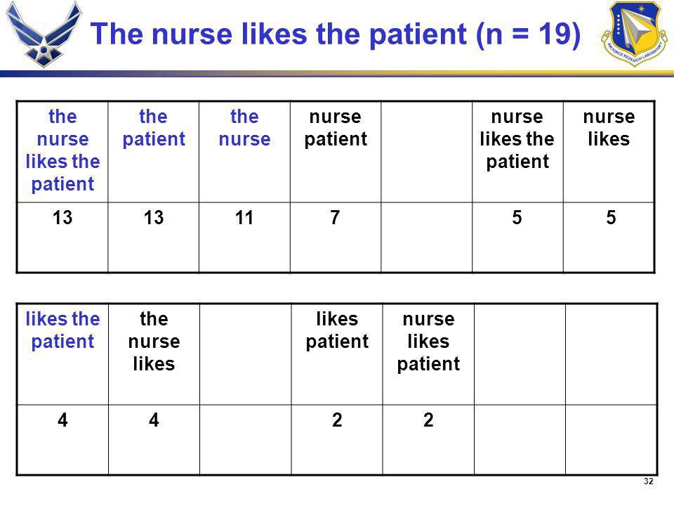 32 The nurse likes the patient (n = 19) the nurse likes the patient the patient the nurse nurse patient nurse likes the patient nurse likes 13 1175 5
