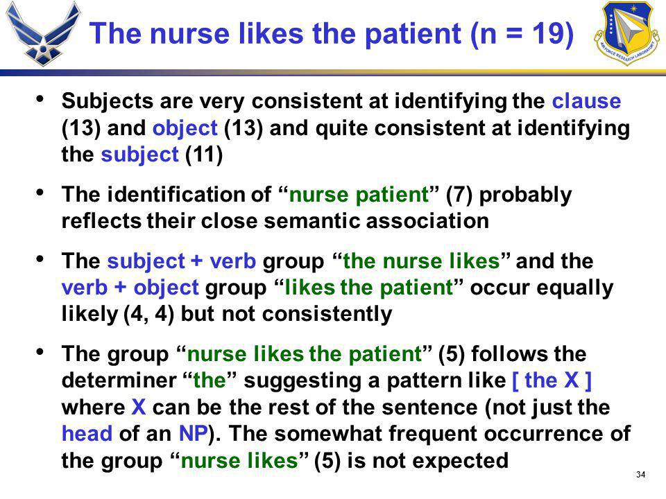 34 The nurse likes the patient (n = 19) Subjects are very consistent at identifying the clause (13) and object (13) and quite consistent at identifying the subject (11) The identification of nurse patient (7) probably reflects their close semantic association The subject + verb group the nurse likes and the verb + object group likes the patient occur equally likely (4, 4) but not consistently The group nurse likes the patient (5) follows the determiner the suggesting a pattern like [ the X ] where X can be the rest of the sentence (not just the head of an NP).