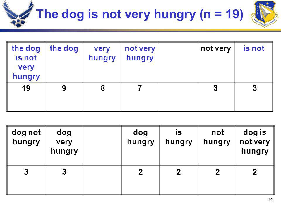 40 The dog is not very hungry (n = 19) the dog is not very hungry the dogvery hungry not very hungry not veryis not 199 873 3 dog not hungry dog very