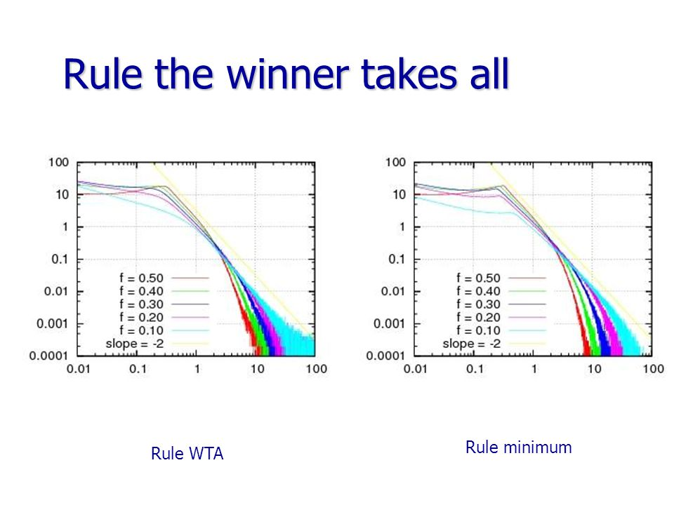 Rule the winner takes all Rule WTA Rule minimum