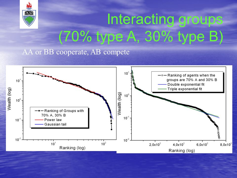 Interacting groups (70% type A, 30% type B) AA or BB cooperate, AB compete