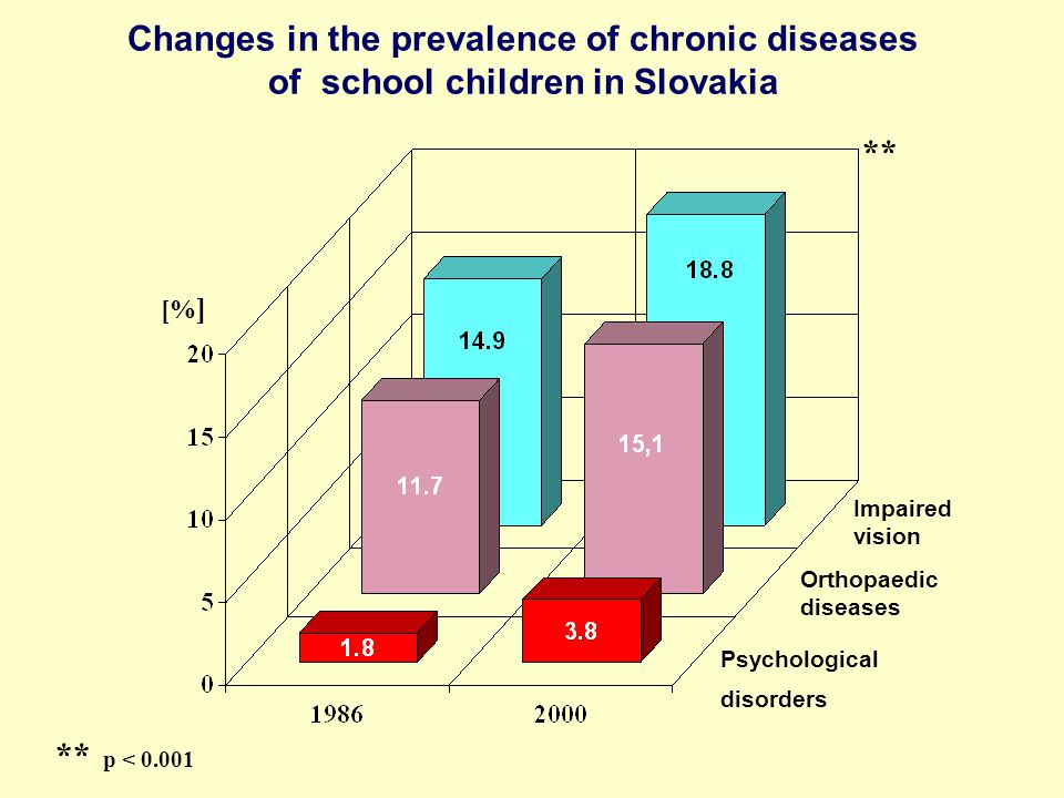 Changes in the prevalence of chronic diseases of school children in Slovakia [% ] Psychological disorders Orthopaedic diseases Impaired vision ** ** p < 0.001
