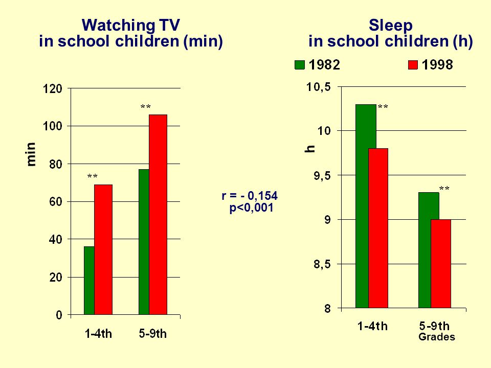 Grades Sleep in school children (h) Watching TV in school children (min) r = - 0,154 p<0,001 min h **