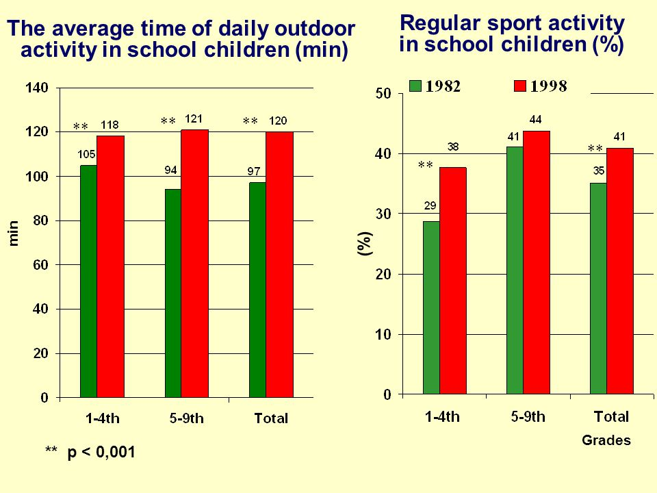 Regular sport activity in school children (%) (%) Grades min The average time of daily outdoor activity in school children (min) ** p < 0,001 **