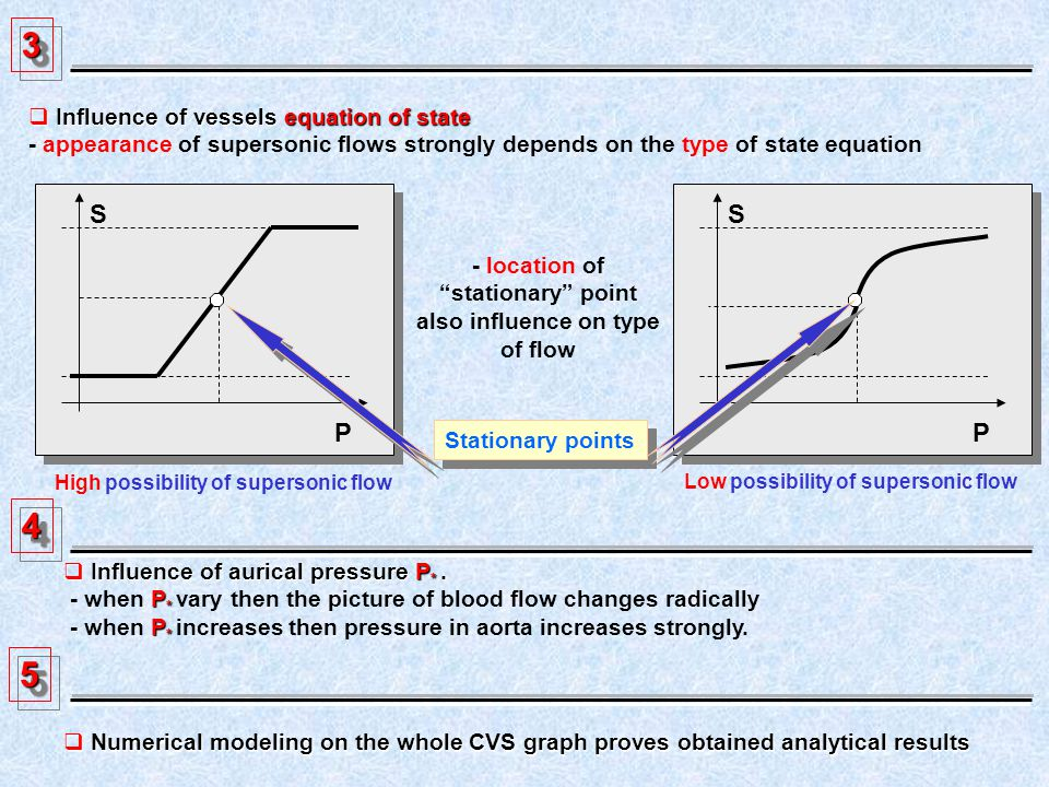33 Influence of vessels equation of state Influence of vessels equation of state - appearance of supersonic flows strongly depends on the type of state equation S P Stationary points - location of stationary point also influence on type of flow S P High possibility of supersonic flow Low possibility of supersonic flow 44 Influence of aurical pressure P *.