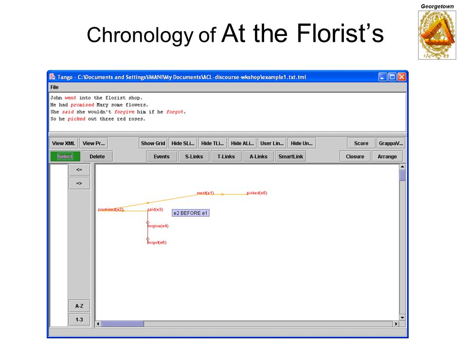 Chronology of At the Florists
