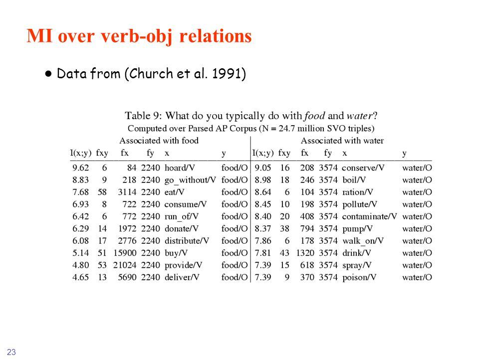 23 MI over verb-obj relations Data from (Church et al. 1991)