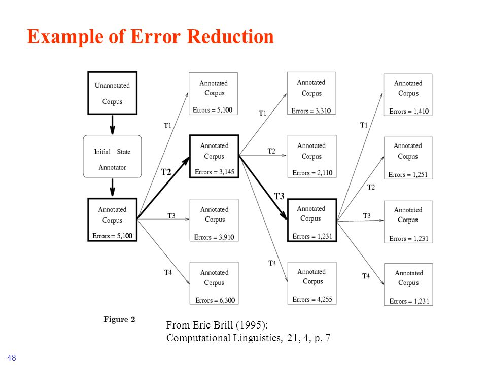 48 Example of Error Reduction From Eric Brill (1995): Computational Linguistics, 21, 4, p. 7