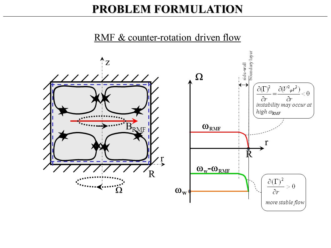 B RMF RMF & counter-rotation driven flow RMF side-wall boundary layer R z r PROBLEM FORMULATION instability may occur at high RMF w R r w - RMF more stable flow