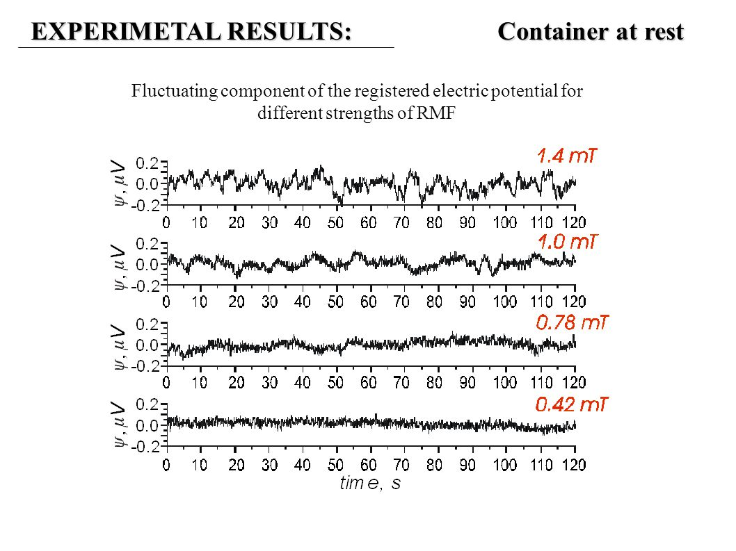 EXPERIMETAL RESULTS: Container at rest Fluctuating component of the registered electric potential for different strengths of RMF