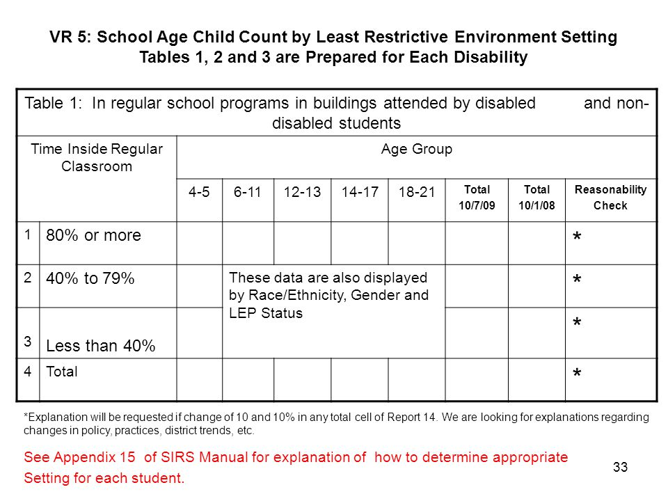 33 VR 5: School Age Child Count by Least Restrictive Environment Setting Tables 1, 2 and 3 are Prepared for Each Disability See Appendix 15 of SIRS Ma