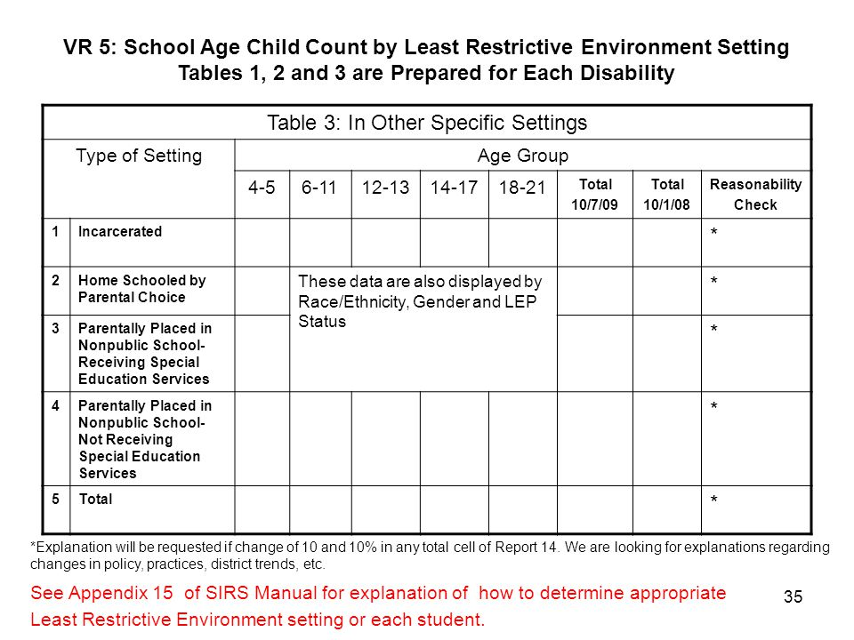 35 VR 5: School Age Child Count by Least Restrictive Environment Setting Tables 1, 2 and 3 are Prepared for Each Disability See Appendix 15 of SIRS Ma