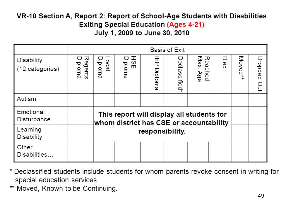 49 VR-10 Section A, Report 2: Report of School-Age Students with Disabilities Exiting Special Education (Ages 4-21) July 1, 2009 to June 30, 2010 * De