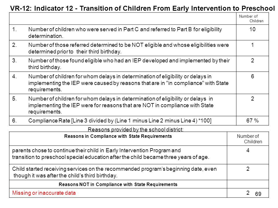 69 Number of Children 1.Number of children who were served in Part C and referred to Part B for eligibility determination. 10 2.Number of those referr