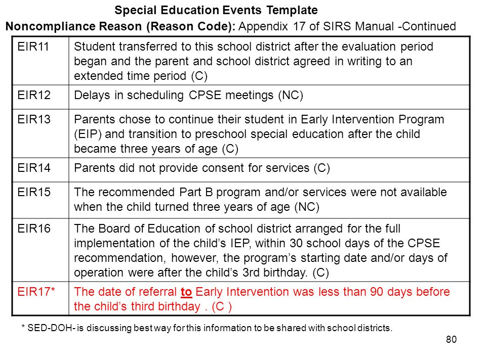 80 Special Education Events Template Noncompliance Reason (Reason Code): Appendix 17 of SIRS Manual -Continued EIR11Student transferred to this school