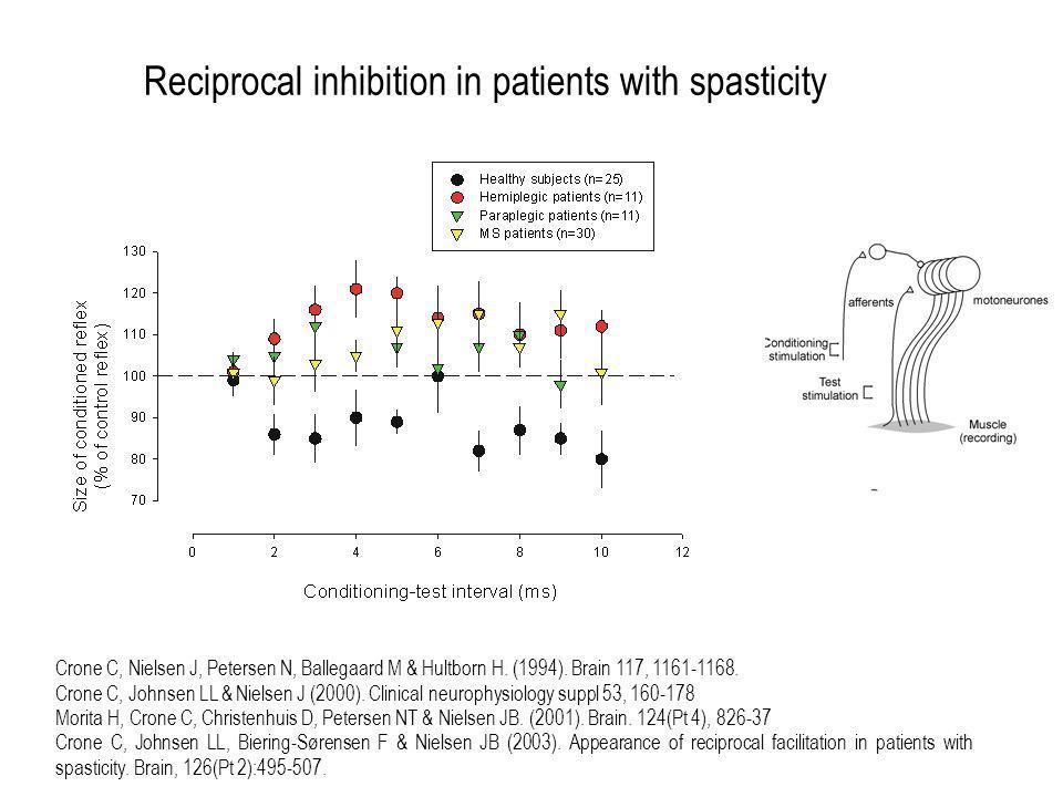 Reciprocal inhibition in patients with spasticity Crone C, Nielsen J, Petersen N, Ballegaard M & Hultborn H. (1994). Brain 117, 1161-1168. Crone C, Jo