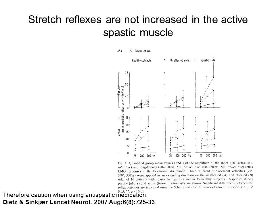 Stretch reflexes are not increased in the active spastic muscle Therefore caution when using antispastic medication: Dietz & Sinkjær Lancet Neurol. 20
