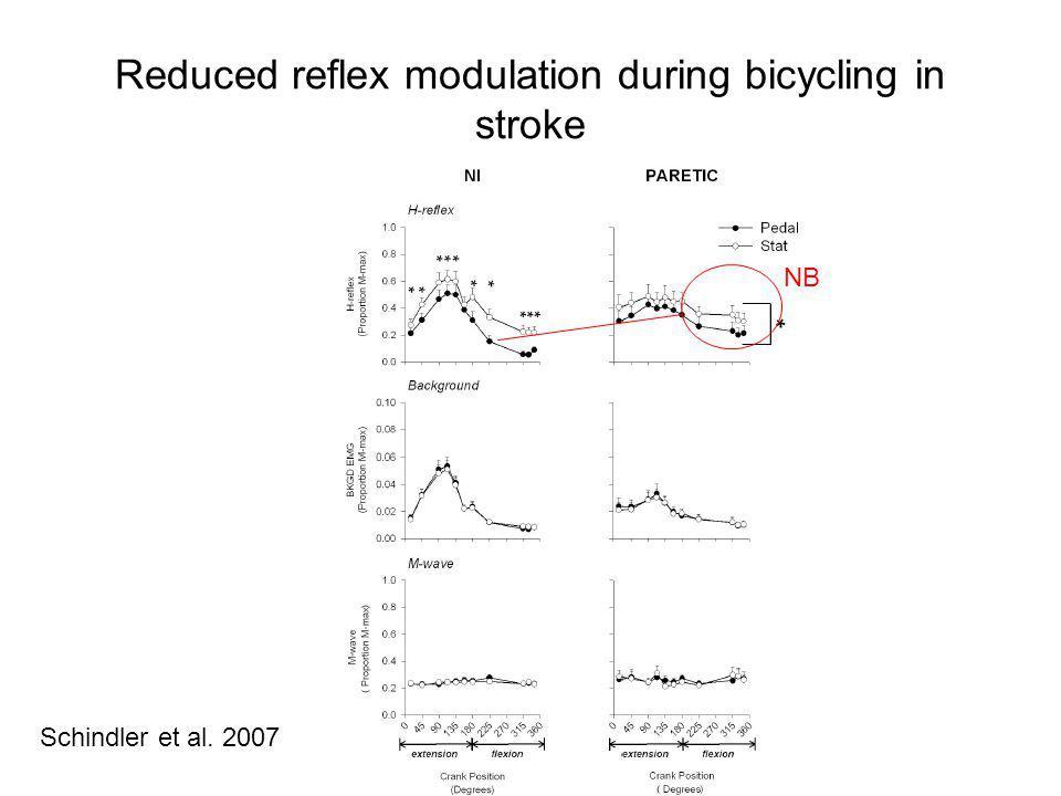 Reduced reflex modulation during bicycling in stroke Schindler et al. 2007 NB
