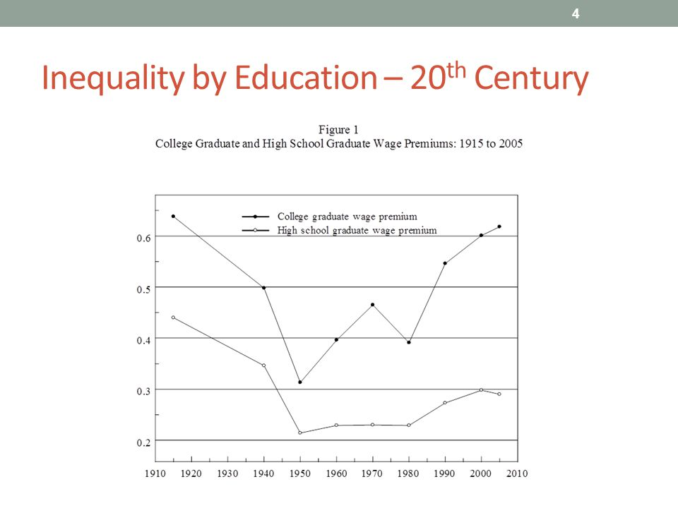 Inequality by Education – 20 th Century 4