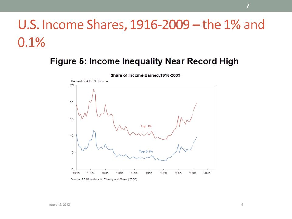 U.S. Income Shares, 1916-2009 – the 1% and 0.1% 7