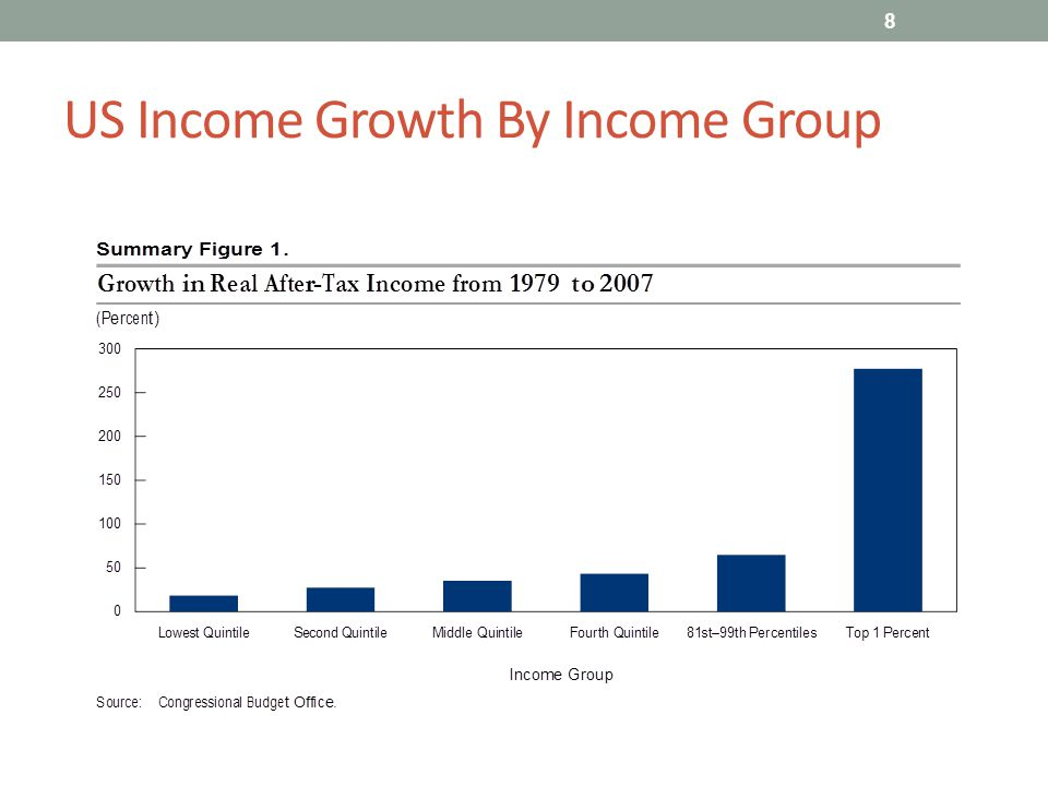US Income Growth By Income Group 8