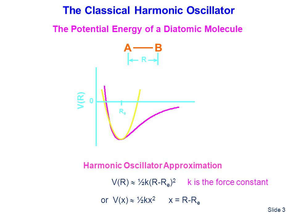Slide 3 The Classical Harmonic Oscillator ReRe V(R) 0 AB R V(R) ½k(R-R e ) 2 Harmonic Oscillator Approximation or V(x) ½kx 2 x = R-R e The Potential E