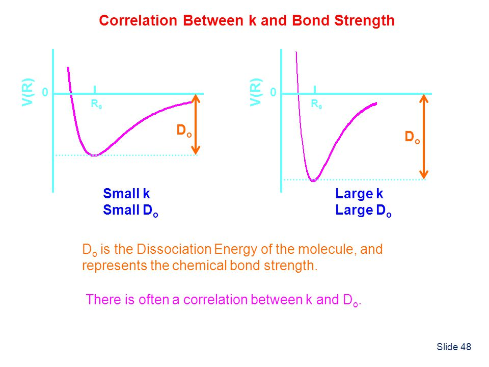 Slide 48 ReRe V(R) 0 DoDo ReRe 0 DoDo D o is the Dissociation Energy of the molecule, and represents the chemical bond strength. There is often a corr