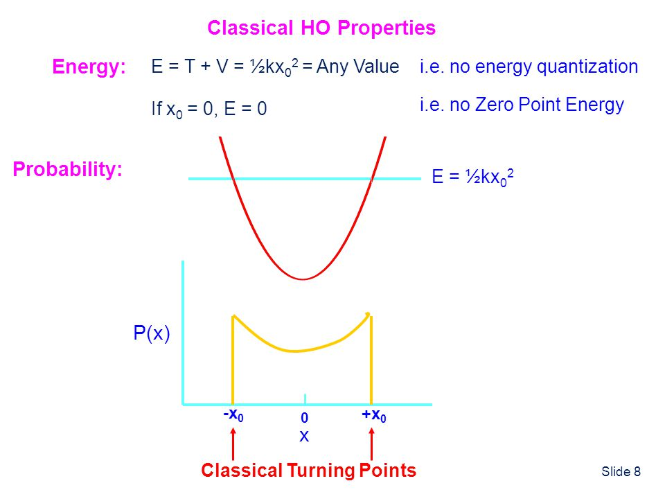 Slide 8 Classical HO Properties Energy: E = T + V = ½kx 0 2 = Any Valuei.e. no energy quantization If x 0 = 0, E = 0 i.e. no Zero Point Energy Probabi