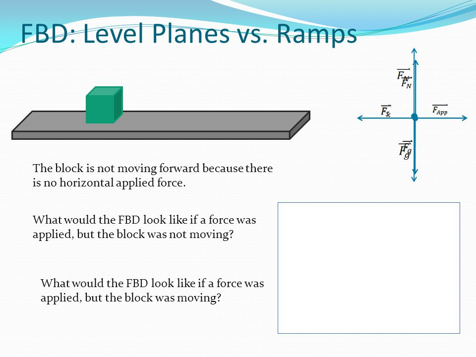 FBD: Level Planes vs. Ramps The block is not moving forward because there is no horizontal applied force. What would the FBD look like if a force was