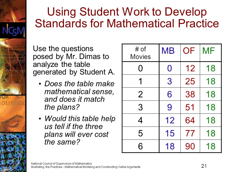 21 National Council of Supervisors of Mathematics Illustrating the Practices - Mathematical Modeling and Constructing Viable Arguments Using Student W