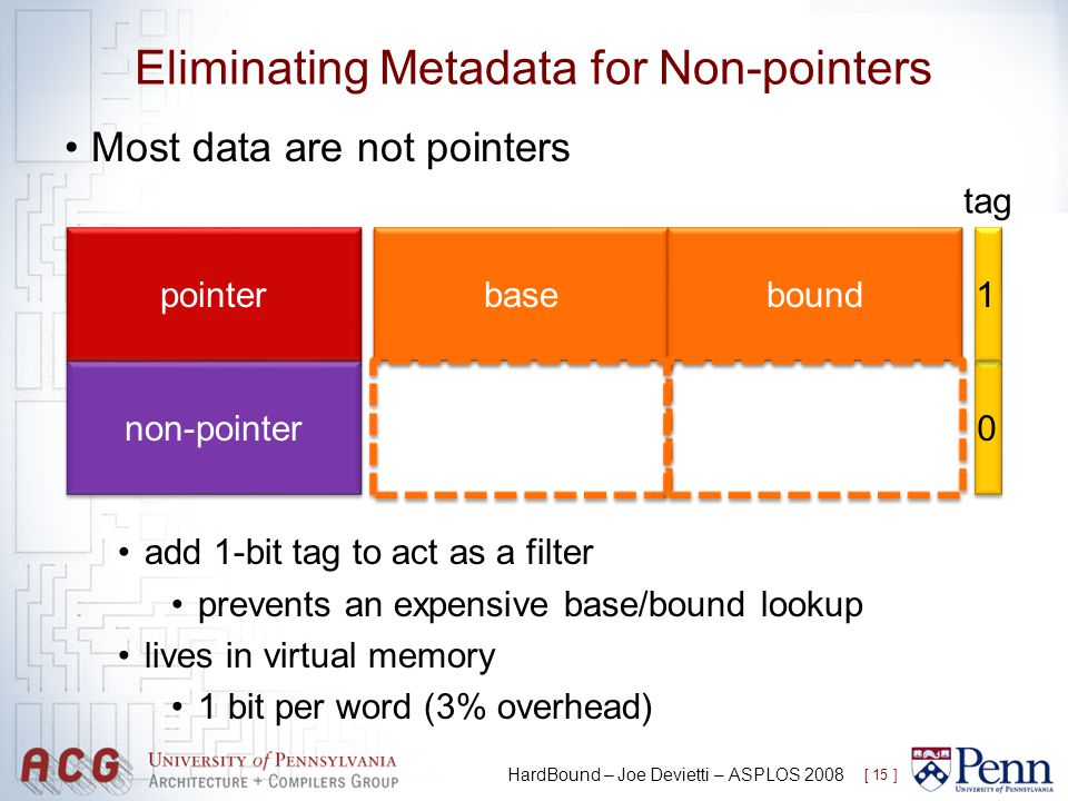 Eliminating Metadata for Non-pointers Most data are not pointers add 1-bit tag to act as a filter prevents an expensive base/bound lookup lives in virtual memory 1 bit per word (3% overhead) [ 15 ] HardBound – Joe Devietti – ASPLOS 2008 non-pointer 0 0 pointer base bound 1 1 tag