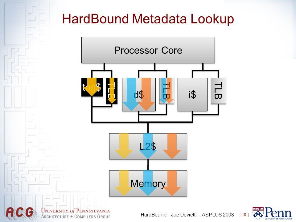 HardBound Metadata Lookup [ 18 ] HardBound – Joe Devietti – ASPLOS 2008 Processor Core L2$ d$ i$ tag$ TLB Memory