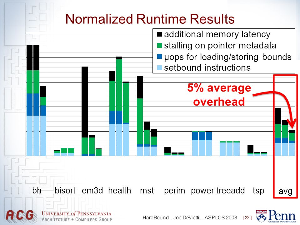 Normalized Runtime Results [ 22 ] HardBound – Joe Devietti – ASPLOS 2008 bhbisort em3dhealthmst perimpowertreeaddtsp avg 5% average overhead