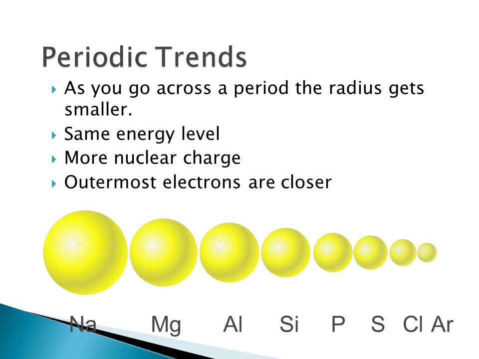 As you go across a period the radius gets smaller. Same energy level More nuclear charge Outermost electrons are closer NaMgAlSiPSClAr