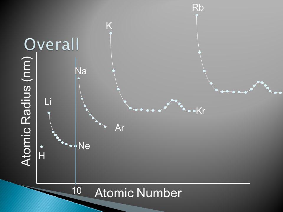 Atomic Number Atomic Radius (nm) H Li Ne Ar 10 Na K Kr Rb