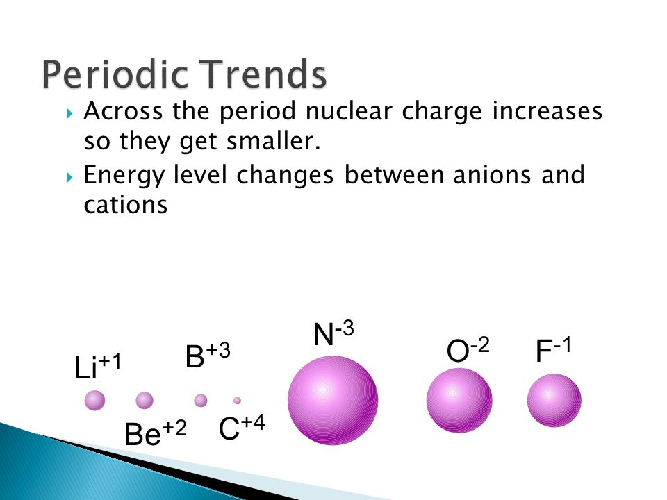 Across the period nuclear charge increases so they get smaller.