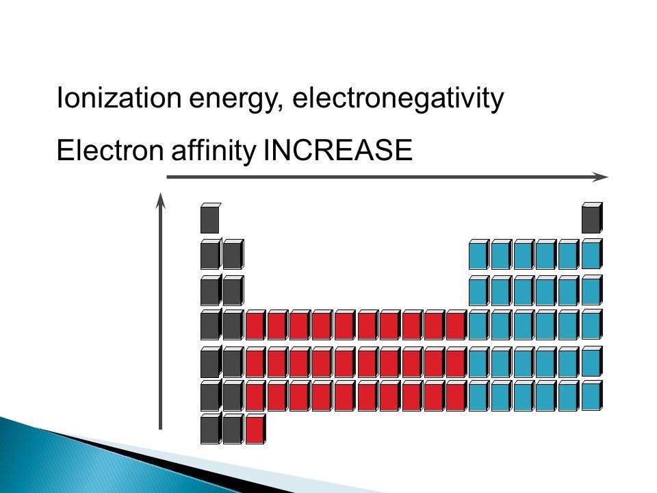 Ionization energy, electronegativity Electron affinity INCREASE