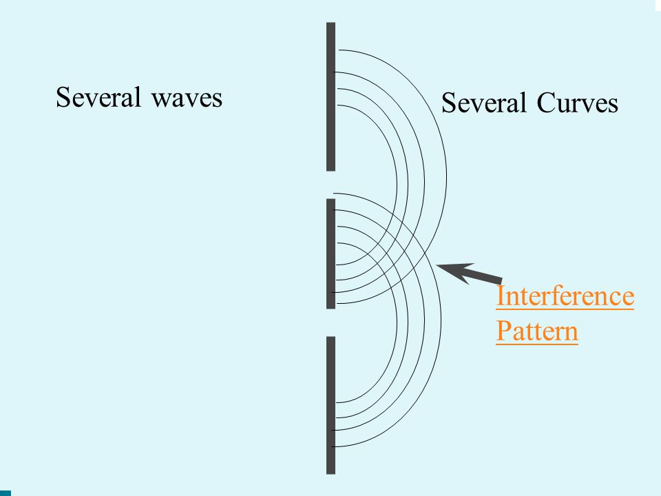 Several waves Interference Pattern Several Curves