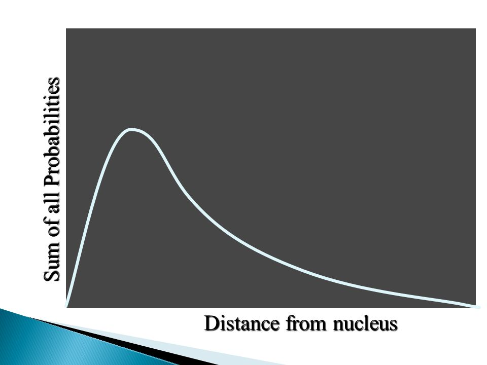Sum of all Probabilities Distance from nucleus