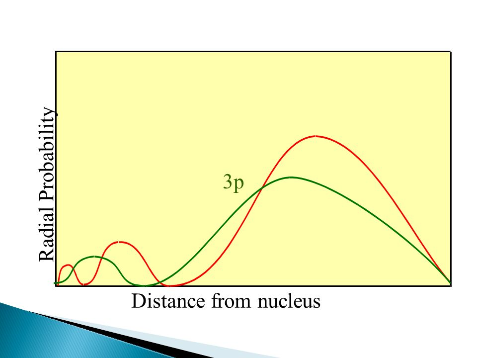 Radial Probability Distance from nucleus 3p