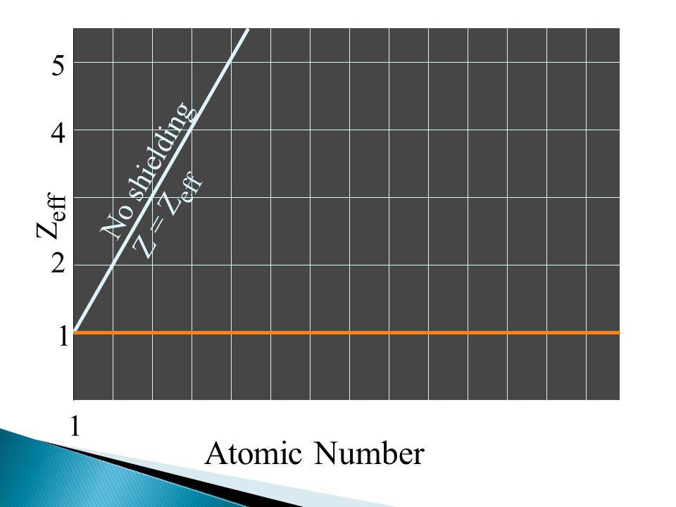 Z eff 1 2 4 5 1 No shielding Z = Z eff Atomic Number