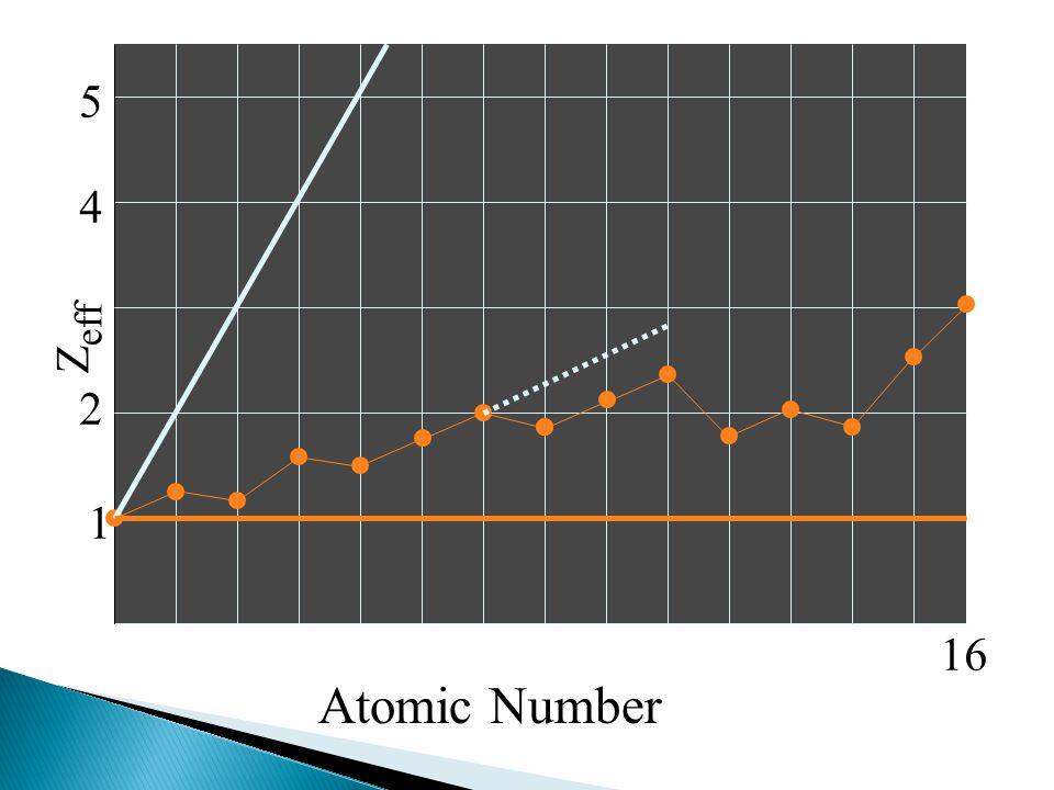 Z eff 1 2 4 5 16 Atomic Number