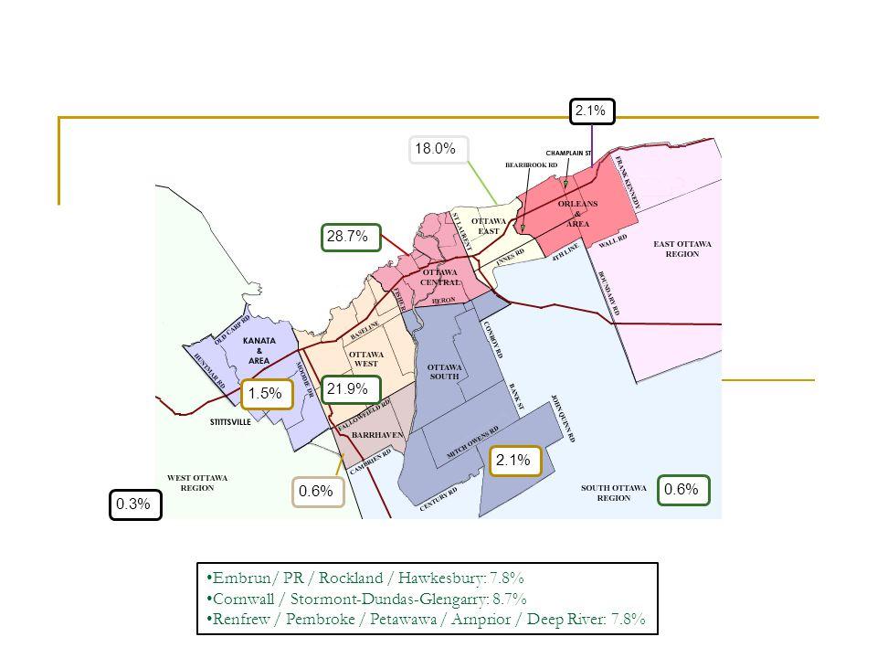 Embrun/ PR / Rockland / Hawkesbury: 7.8% Cornwall / Stormont-Dundas-Glengarry: 8.7% Renfrew / Pembroke / Petawawa / Arnprior / Deep River: 7.8%