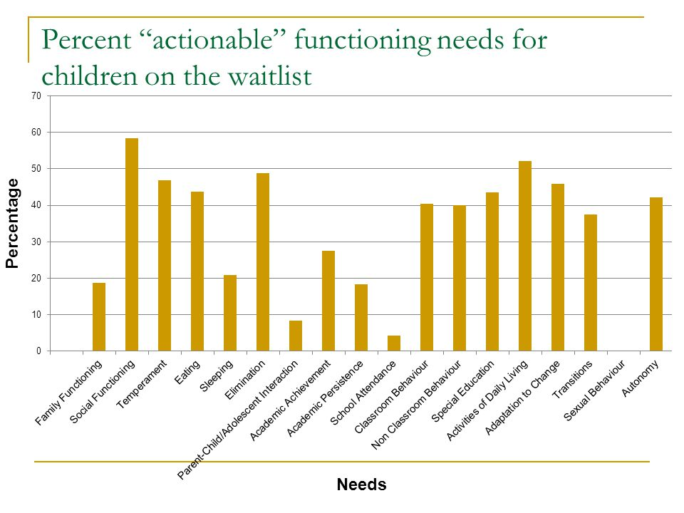 Percent actionable functioning needs for children on the waitlist