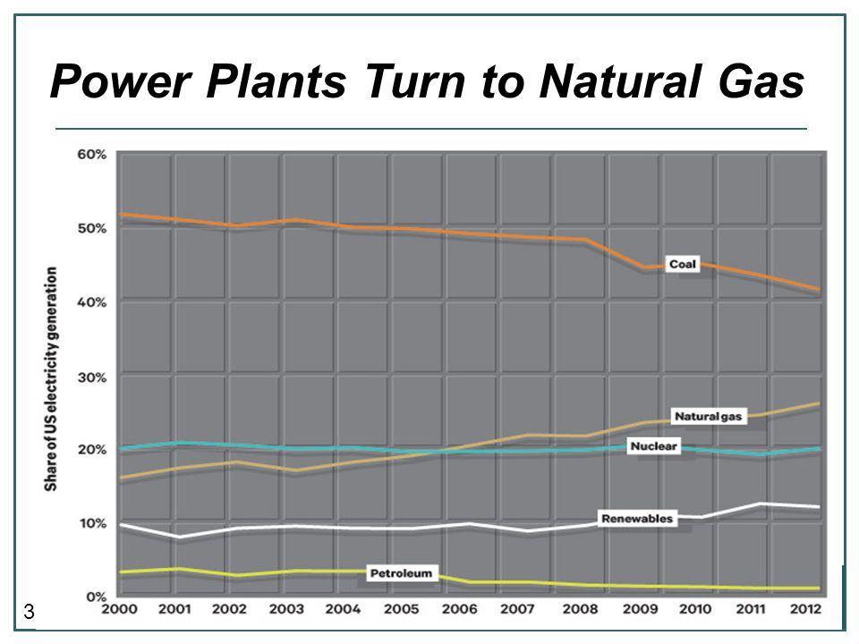 3 Power Plants Turn to Natural Gas